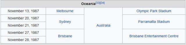 Australia 1987
